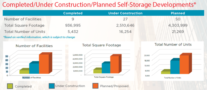 Cushman Wakefield Q3 2018 Self Storage Investment Report Summary