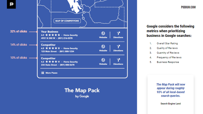 Google Map Pack and Metrics