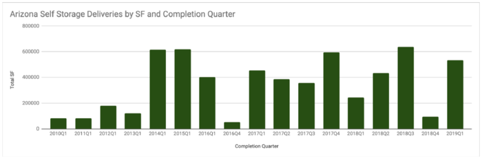Arizona Self Storage Deliveries by SF and Completion Quarter