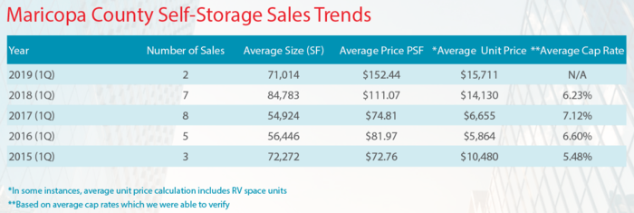 Maricopa County self-storage sales trends as of Q1 2019