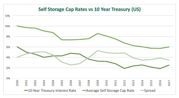 Cap Rates 10 Year Trends 07 01 19