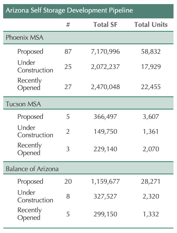 Development in AZ 3Q2018 to 3Q2019