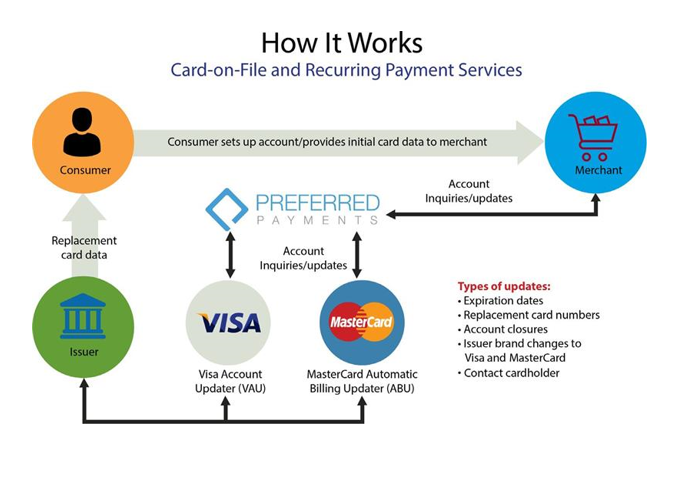 Preferred Payments Graphic