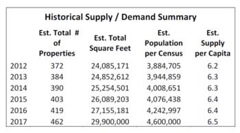 Market Update 2017 historical supply-demand chart